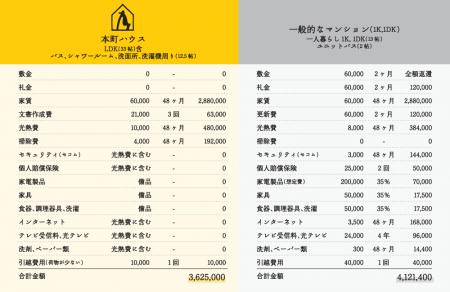 本町ハウスと一般的なマンションとの入居費用の比較表